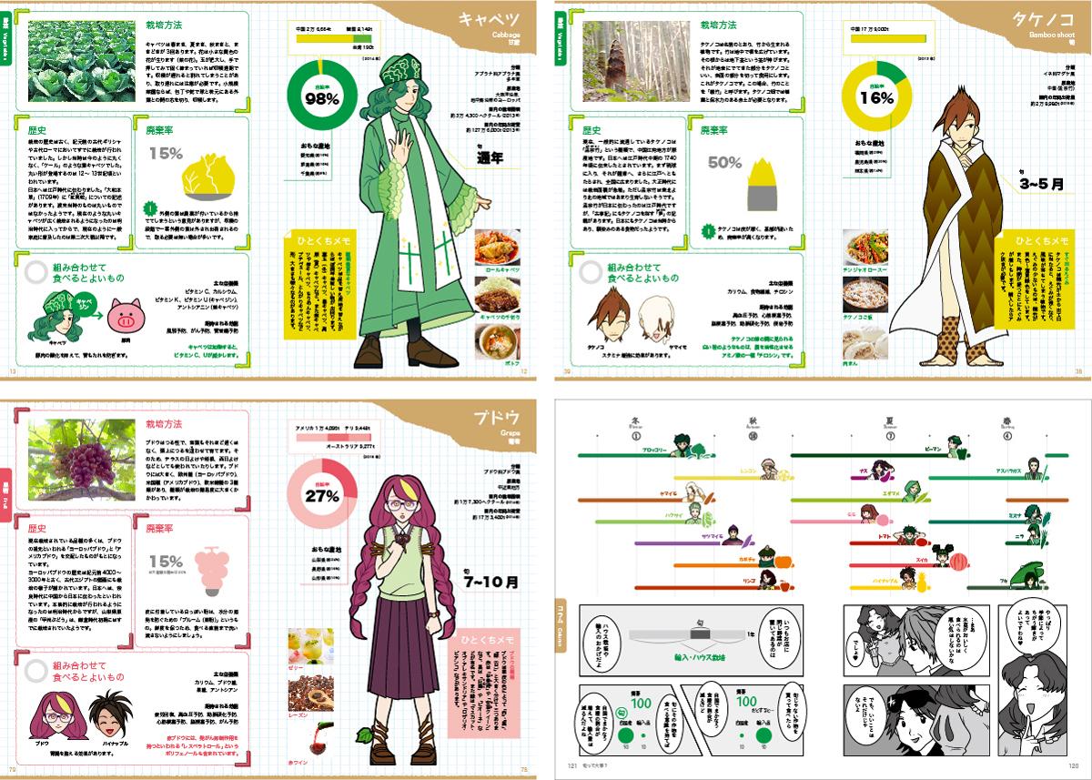 [大谷 紬] 『キャラクターでわかる 野菜の今』